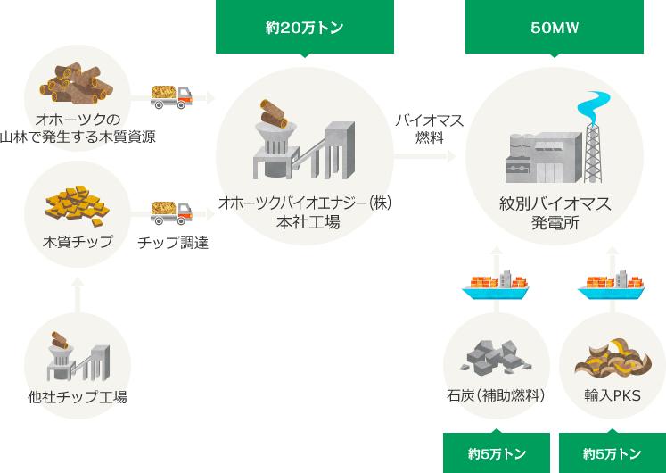 バイオマス燃料の供給フロー イメージ